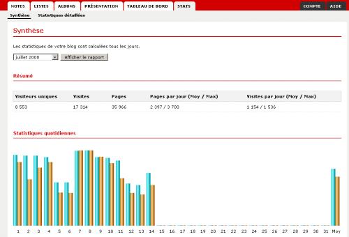 Statistiques Hautetfort - 2.png