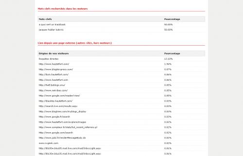 Statistiques - blog Hautetfort 2.png